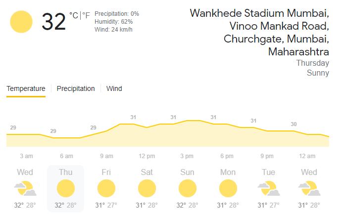 Weather Details