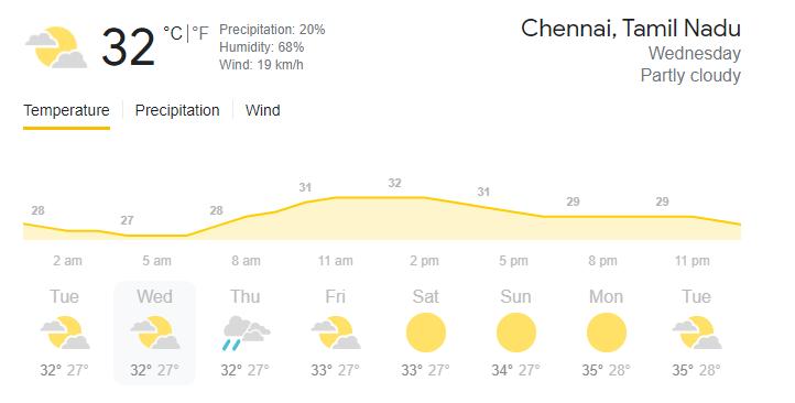 weather-chennai